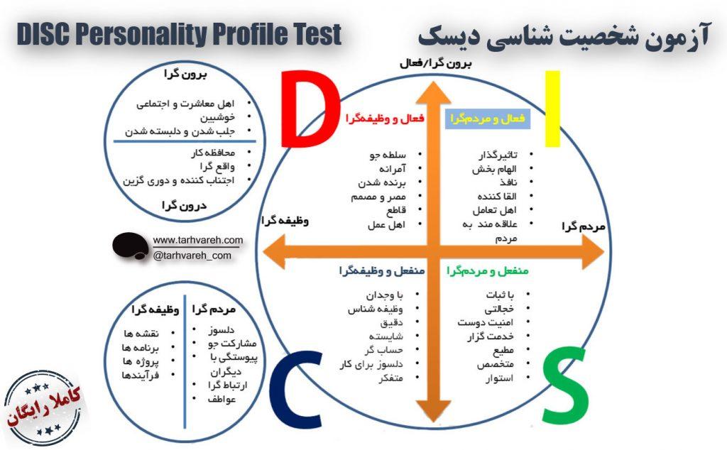 آزمون شخصیت شناسی دیسک  DISC Personality Profile Test